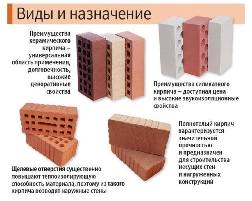 Виды строительного(рядового кирпича)