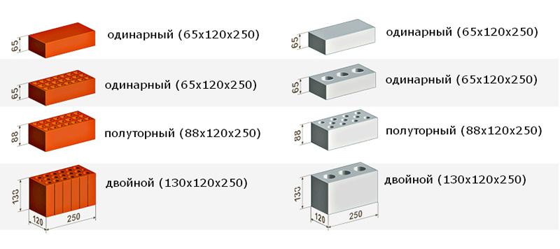 Размеры строительного(рядового кирпича)